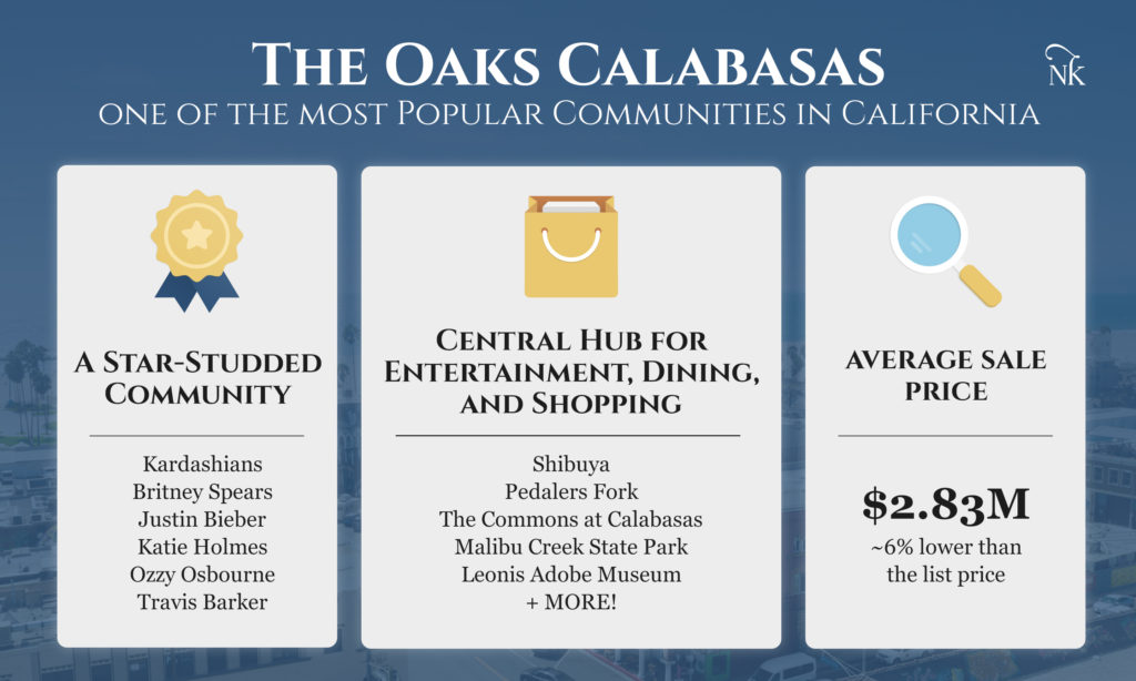 The Oaks Calabasas California Infographic